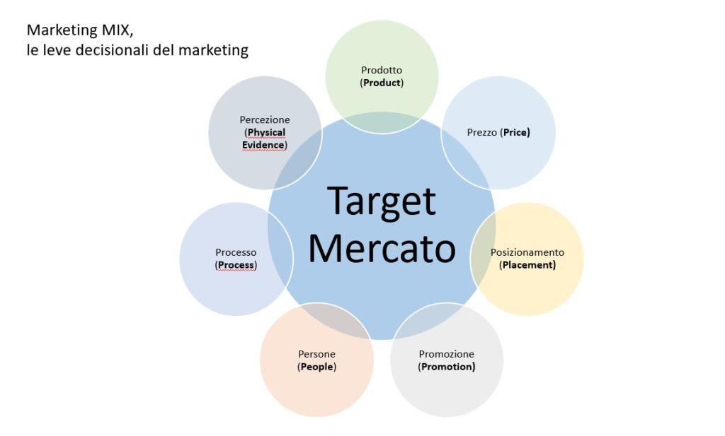 marketing mix le 7p